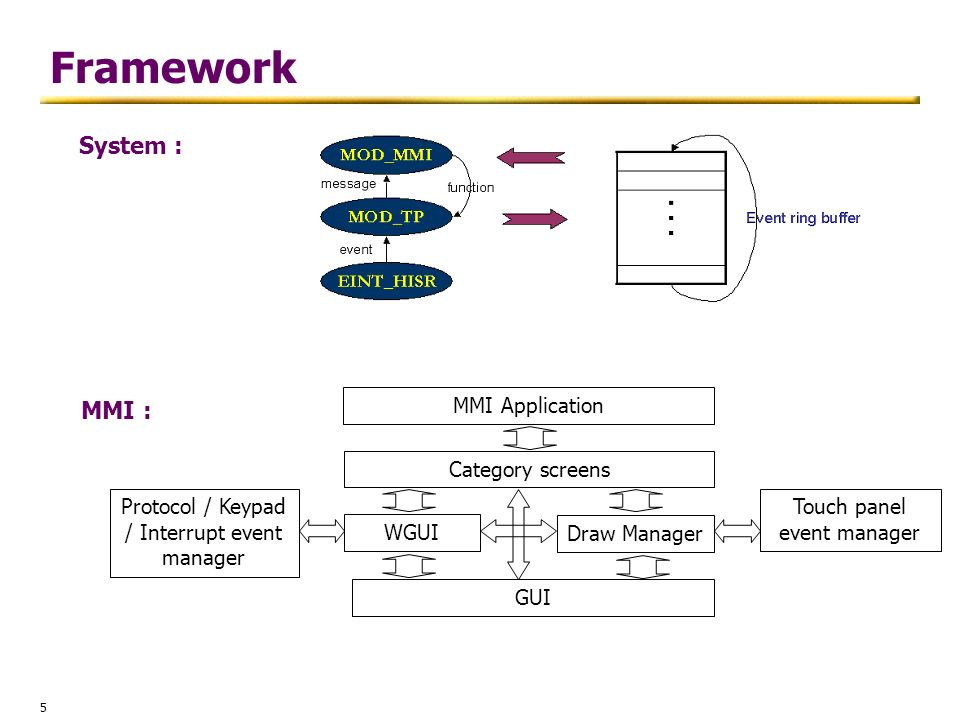 5 Framework System : MMI : MMI Application Category screens WGUI GUI Draw Manager Protocol / Keypad / Interrupt event manager Touch panel event manage