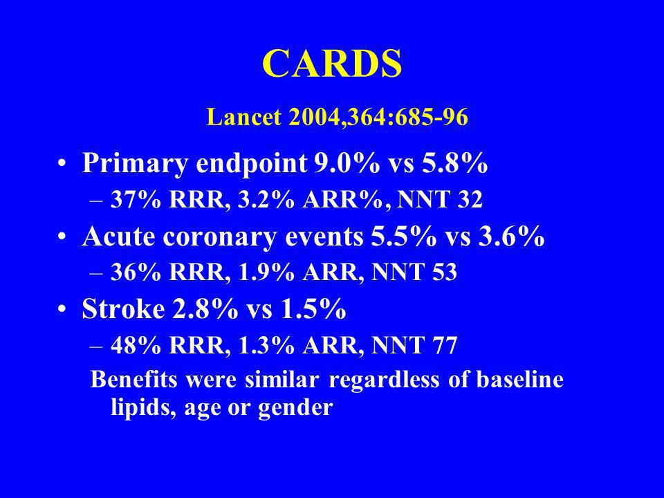 CARDS Lancet 2004,364:685-96 Primary endpoint 9.0% vs 5.8% –37% RRR, 3.2% ARR%, NNT 32 Acute coronary events 5.5% vs 3.6% –36% RRR, 1.9% ARR, NNT 53 S