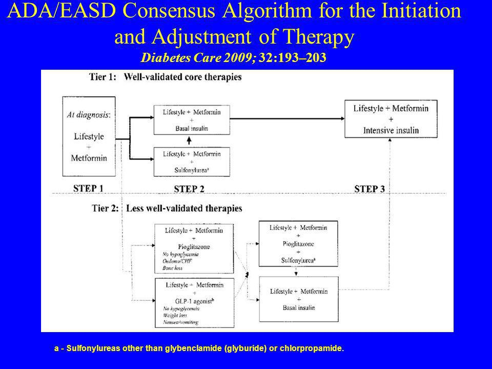 ADA/EASD Consensus Algorithm for the Initiation and Adjustment of Therapy Diabetes Care 2009; 32:193–203 a - Sulfonylureas other than glybenclamide (g
