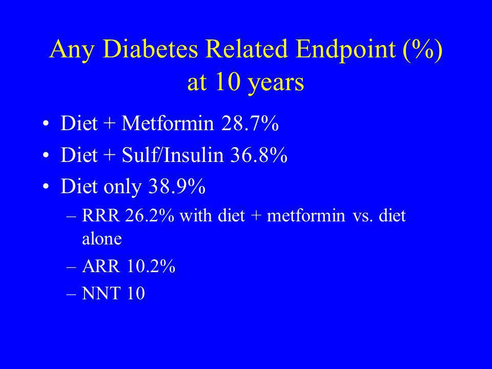 Any Diabetes Related Endpoint (%) at 10 years Diet + Metformin 28.7% Diet + Sulf/Insulin 36.8% Diet only 38.9% –RRR 26.2% with diet + metformin vs. di