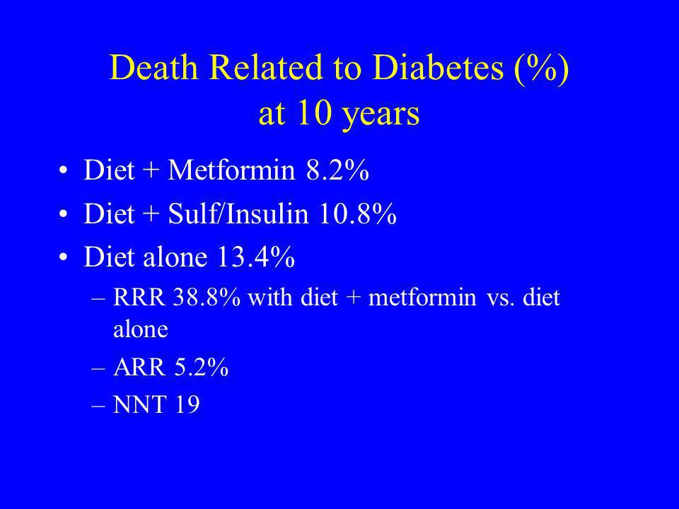 Death Related to Diabetes (%) at 10 years Diet + Metformin 8.2% Diet + Sulf/Insulin 10.8% Diet alone 13.4% –RRR 38.8% with diet + metformin vs. diet a