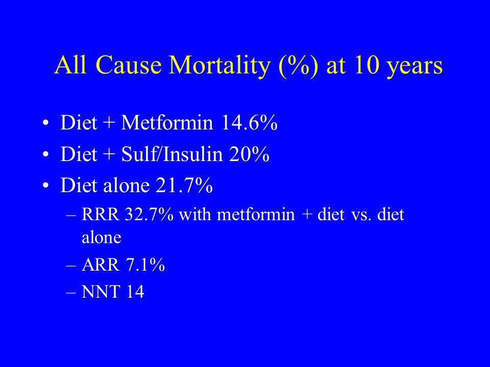 All Cause Mortality (%) at 10 years Diet + Metformin 14.6% Diet + Sulf/Insulin 20% Diet alone 21.7% –RRR 32.7% with metformin + diet vs. diet alone –A