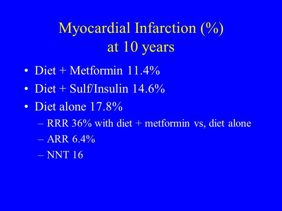 Myocardial Infarction (%) at 10 years Diet + Metformin 11.4% Diet + Sulf/Insulin 14.6% Diet alone 17.8% –RRR 36% with diet + metformin vs, diet alone