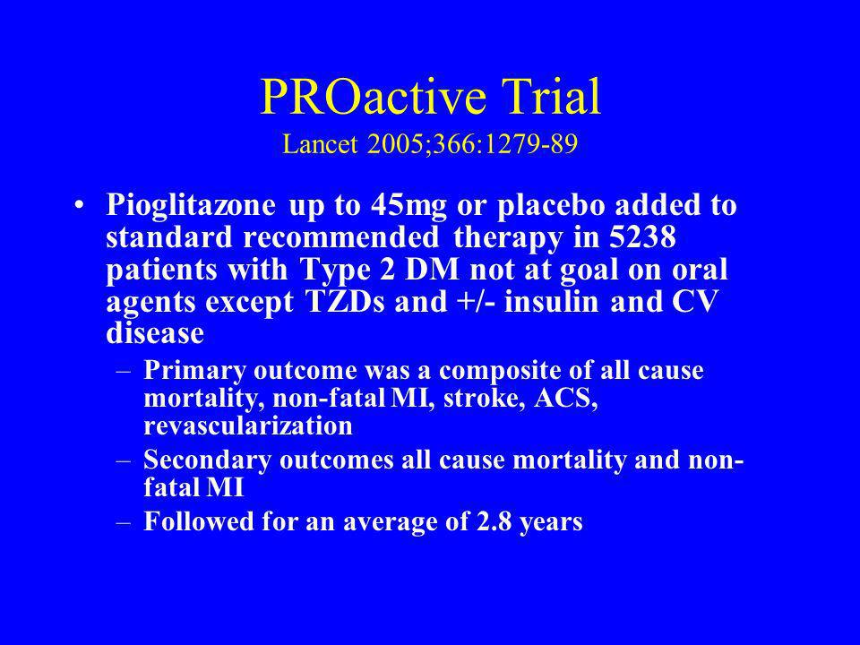 PROactive Trial Lancet 2005;366:1279-89 Pioglitazone up to 45mg or placebo added to standard recommended therapy in 5238 patients with Type 2 DM not a