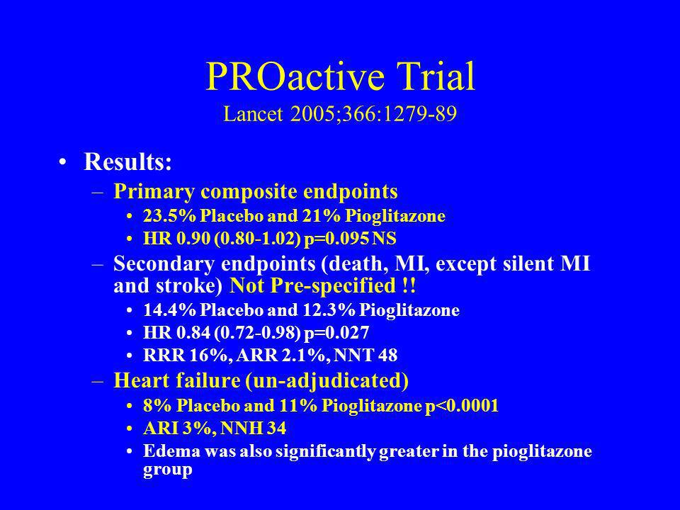 PROactive Trial Lancet 2005;366:1279-89 Results: –Primary composite endpoints 23.5% Placebo and 21% Pioglitazone HR 0.90 (0.80-1.02) p=0.095 NS –Secon