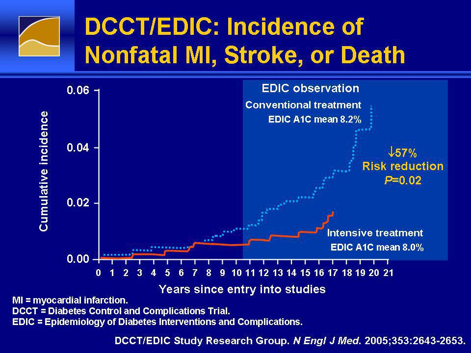 DCCT/EDIC: Incidence of Nonfatal MI, Stroke, or Death