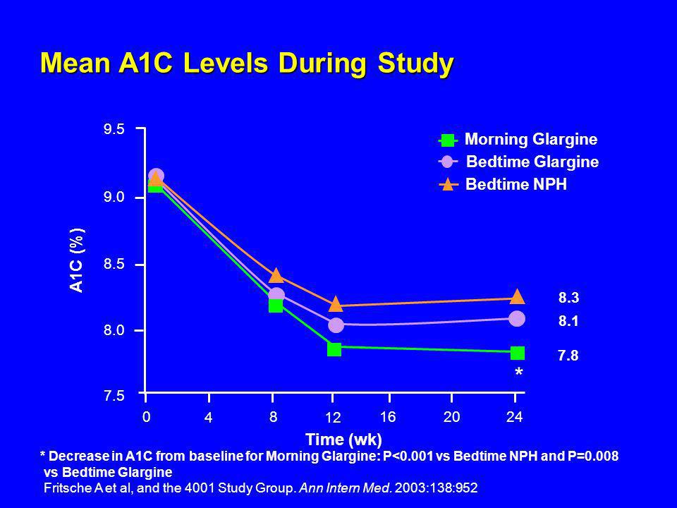 Mean A1C Levels During Study * Decrease in A1C from baseline for Morning Glargine: P<0.001 vs Bedtime NPH and P=0.008 vs Bedtime Glargine Time (wk) 0
