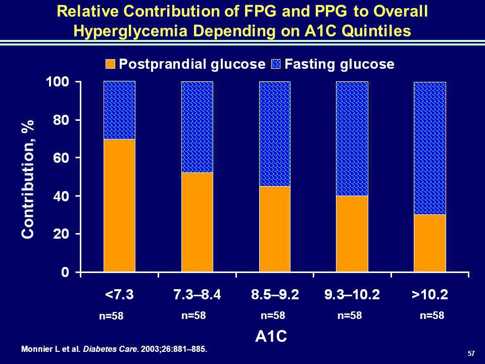 57 Relative Contribution of FPG and PPG to Overall Hyperglycemia Depending on A1C Quintiles n=58 Monnier L et al. Diabetes Care. 2003;26:881–885. A1C