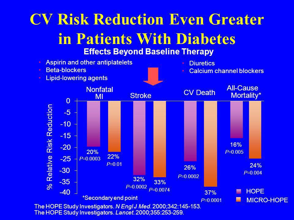 CV Risk Reduction Even Greater in Patients With Diabetes The HOPE Study Investigators. N Engl J Med. 2000;342:145-153. The HOPE Study Investigators. L