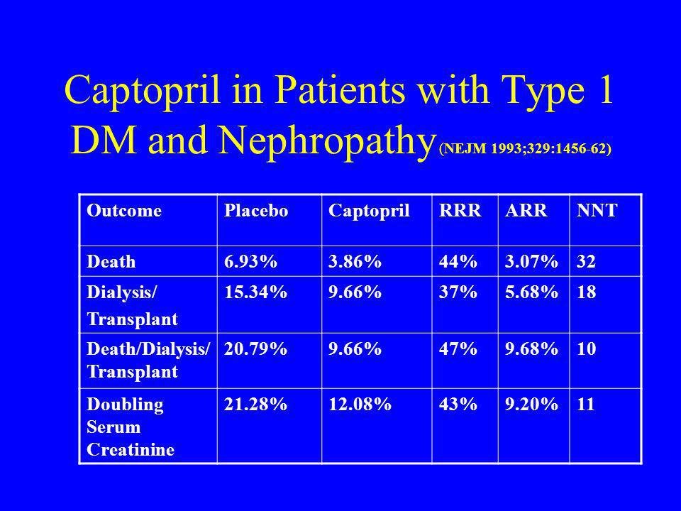 Captopril in Patients with Type 1 DM and Nephropathy (NEJM 1993;329:1456-62) OutcomePlaceboCaptoprilRRRARRNNT Death6.93%3.86%44%3.07%32 Dialysis/ Tran