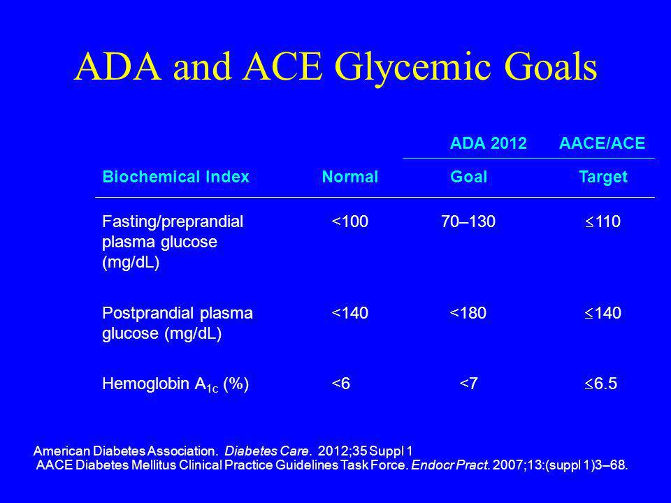 ADA and ACE Glycemic Goals American Diabetes Association. Diabetes Care. 2012;35 Suppl 1 AACE Diabetes Mellitus Clinical Practice Guidelines Task Forc