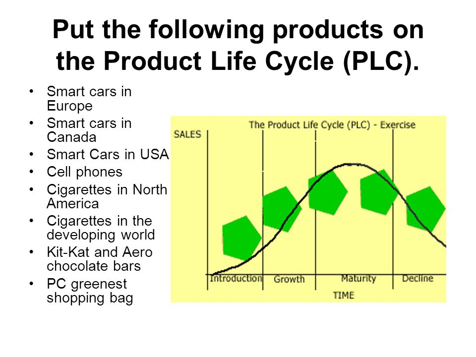 Put the following products on the Product Life Cycle (PLC). Smart cars in Europe Smart cars in Canada Smart Cars in USA Cell phones Cigarettes in Nort