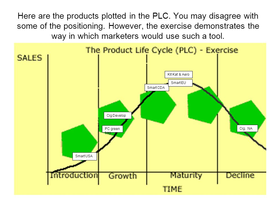 Here are the products plotted in the PLC. You may disagree with some of the positioning. However, the exercise demonstrates the way in which marketers