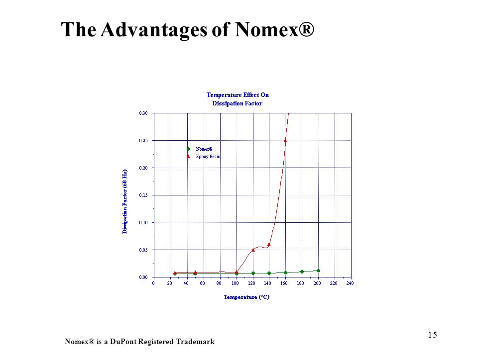 15 The Advantages of Nomex® Nomex ® is a DuPont Registered Trademark
