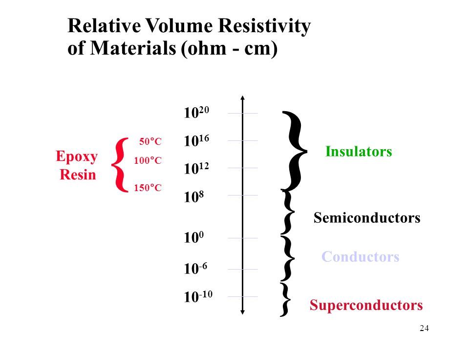 24 Relative Volume Resistivity of Materials (ohm - cm) Nomex ® is a DuPont Registered Trademark 10 20 10 16 10 12 10 8 10 0 10 -6 10 -10 } } } } Insul