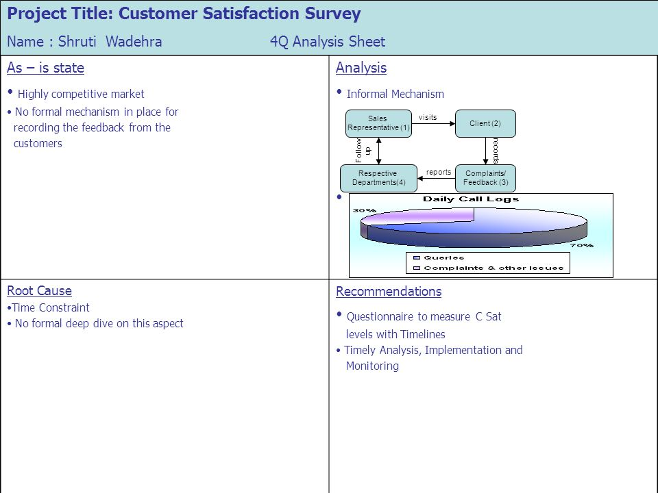 As – is state Highly competitive market No formal mechanism in place for recording the feedback from the customers Analysis Informal Mechanism Root Ca
