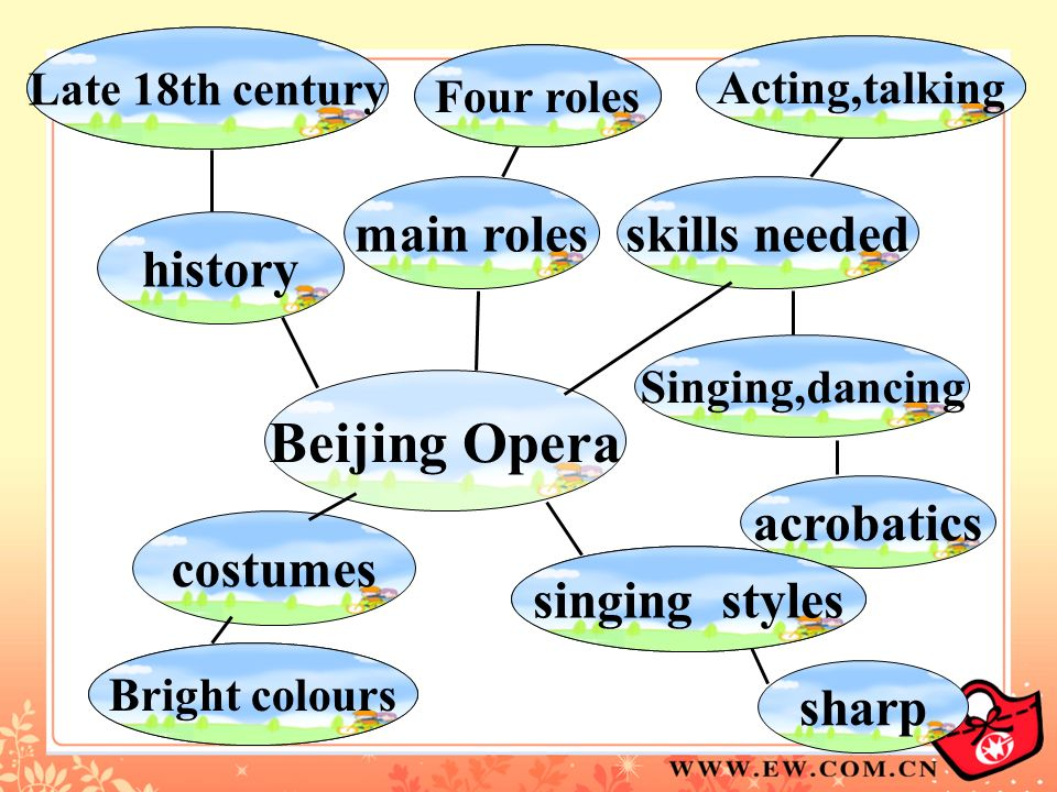 Beijing Opera history Late 18th century main roles Four roles skills needed Singing,dancing acrobatics Acting,talking costumes Bright colours sharp si