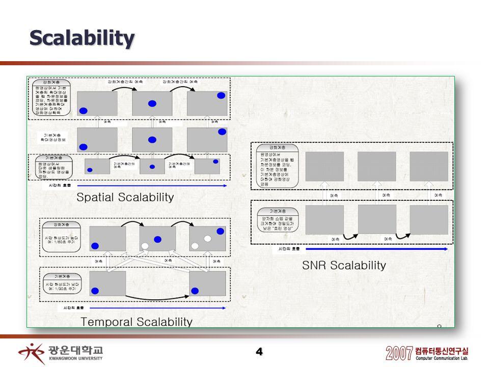 Scalability 4