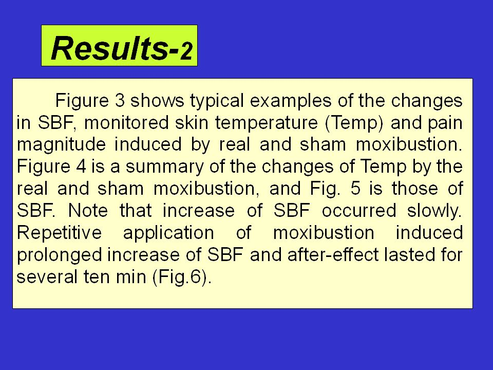 Fig.5 Effect of Moxibustion on Blood Flow Real Moxibustion; Sham Moxibustion Skin Blood flow is shown as ml/min/100g Fig.6 Repetitive Application of Moxibustion on Skin Blood Flow and Pain Magnitude SBF:Skin blood flow; Temp: Skin temperature; Pain: Magnitude of Pain