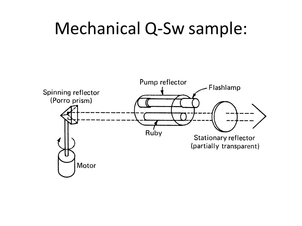 Different Q-Switch Techniques Mechanical Electro-Optical Acousto-Optical Passive