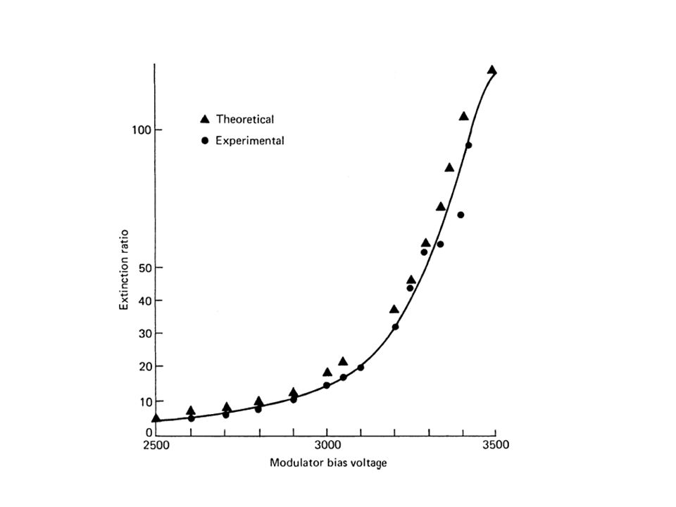 Prelasing & Postlasing Prelasing: Extinction ratio= max intensity transmitted by Q-Sw/min intensity. Misalignment & weak voltage can decrease the Exti