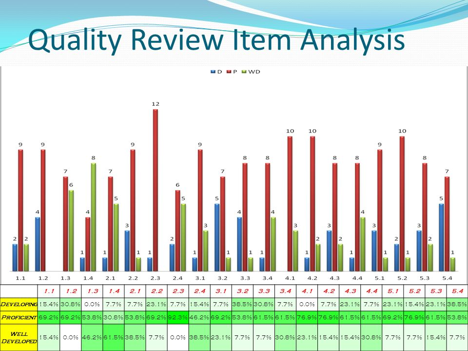 Quality Review Item Analysis 1.11.21.31.42.12.22.32.43.13.23.33.44.14.24.34.45.15.25.35.4 Developing15.4%30.8%0.0%7.7% 23.1%7.7%15.4%7.7%38.5%30.8%7.7