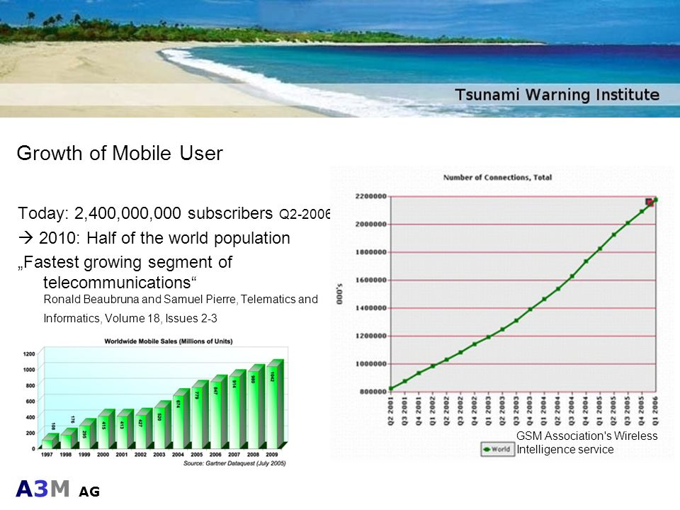 A3M AG Growth of Mobile User Today: 2,400,000,000 subscribers Q2-2006 2010: Half of the world population Fastest growing segment of telecommunications