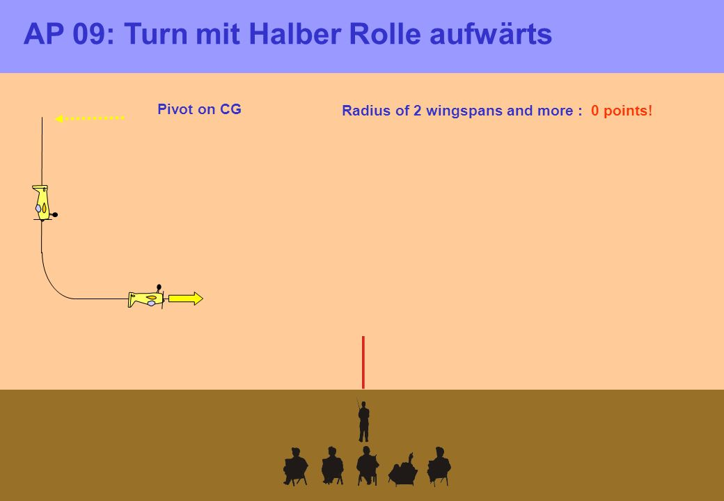 Pivot on CG Radius of 2 wingspans and more : 0 points! AP 09: Turn mit Halber Rolle aufwärts