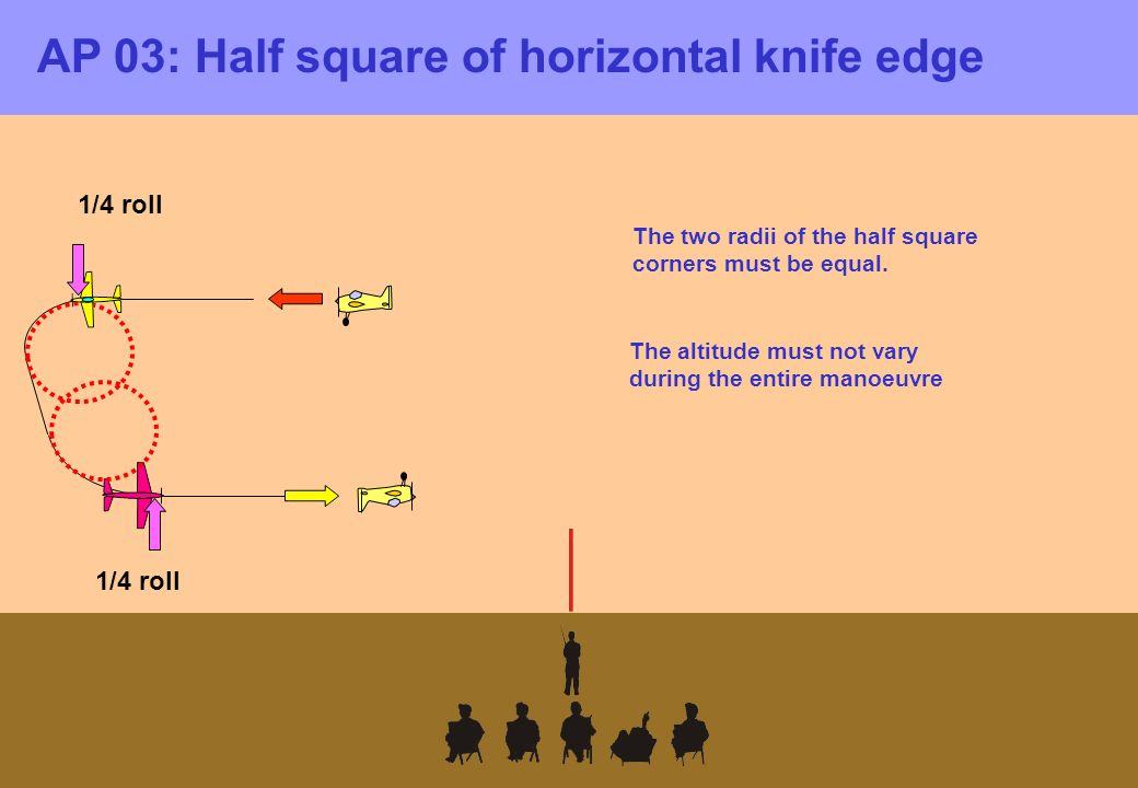 AP 03: Half square of horizontal knife edge 1/4 roll The two radii of the half square corners must be equal.