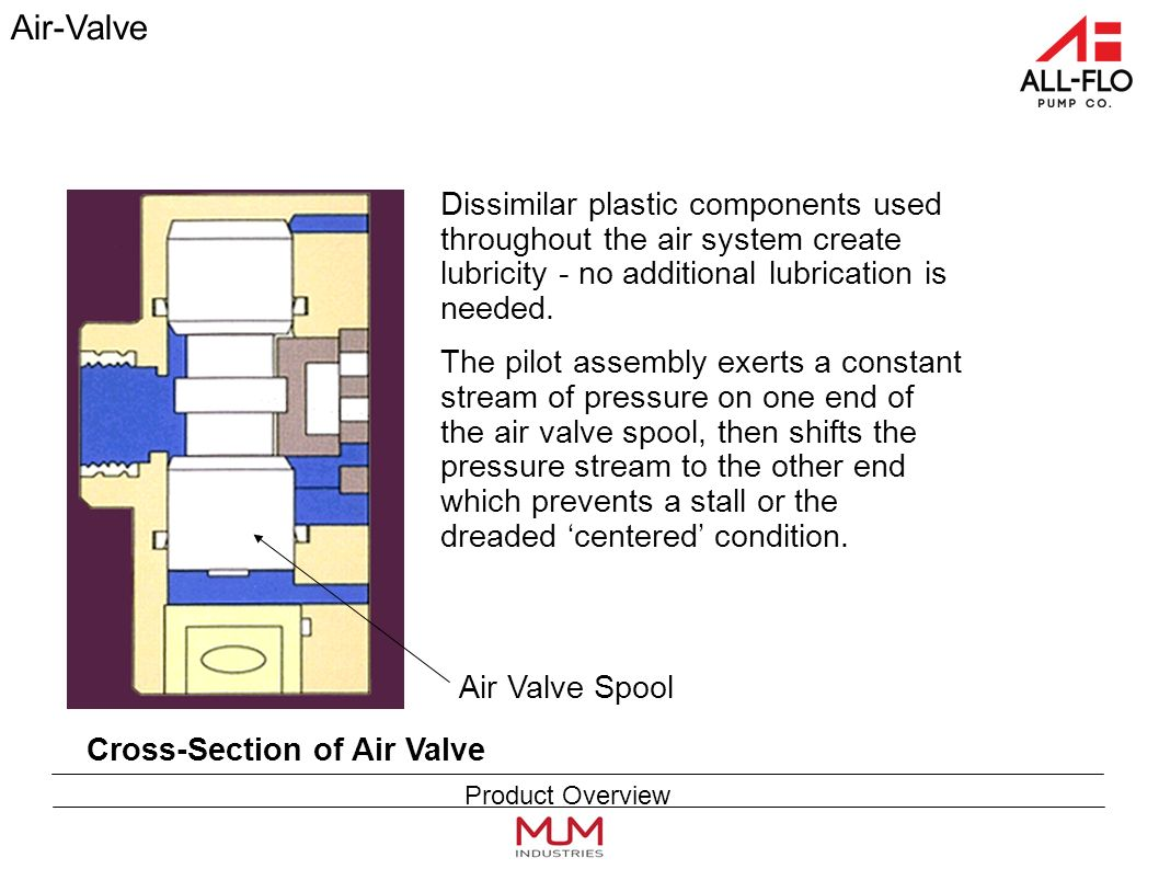 Air-Valve Dissimilar plastic components used throughout the air system create lubricity - no additional lubrication is needed.