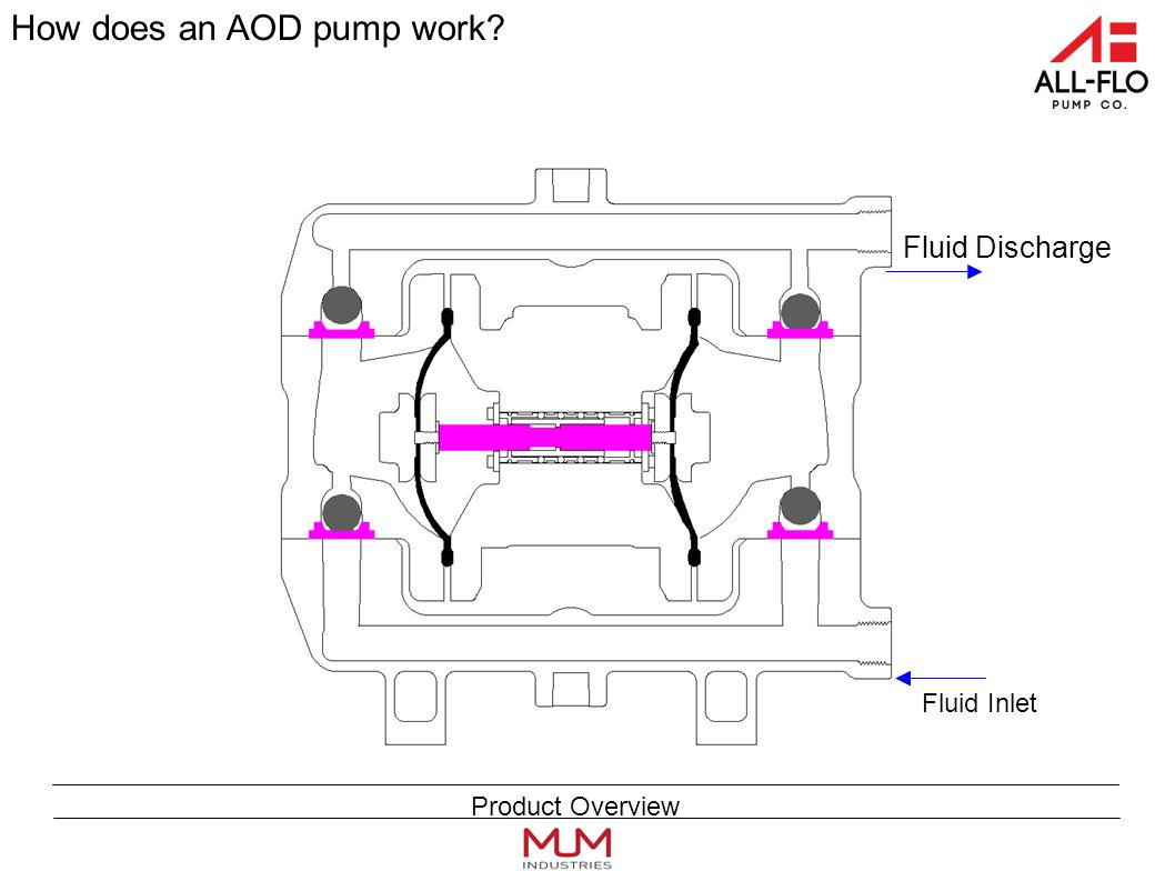 Fluid Inlet Fluid Discharge Fluid Inlet Fluid Discharge How does an AOD pump work Product Overview