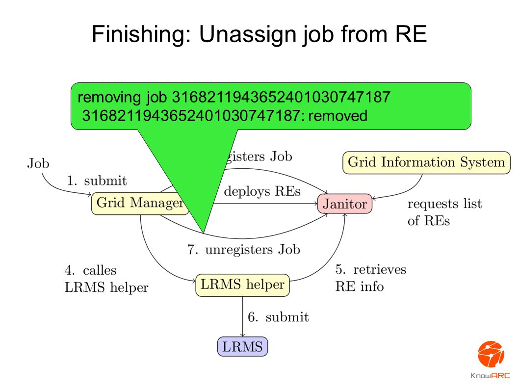 Finishing: Unassign job from RE removing job 3168211943652401030747187 3168211943652401030747187: removed