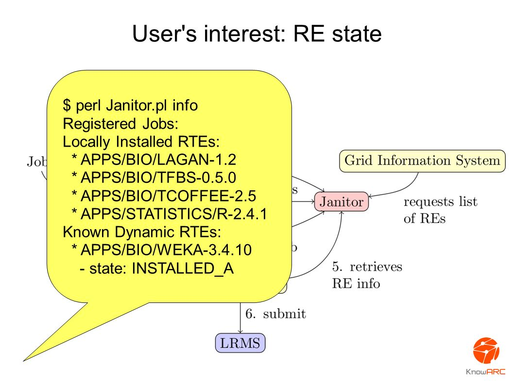 User s interest: RE state $ perl Janitor.pl info Registered Jobs: Locally Installed RTEs: * APPS/BIO/LAGAN-1.2 * APPS/BIO/TFBS-0.5.0 * APPS/BIO/TCOFFEE-2.5 * APPS/STATISTICS/R-2.4.1 Known Dynamic RTEs: * APPS/BIO/WEKA-3.4.10 - state: INSTALLED_A