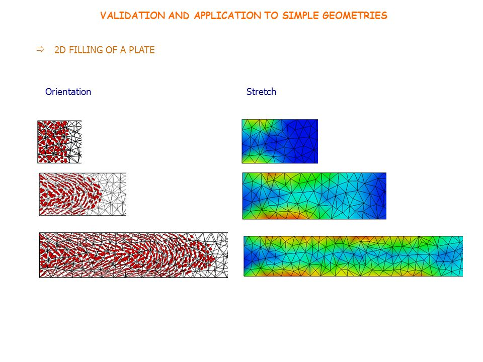 VALIDATION AND APPLICATION TO SIMPLE GEOMETRIES 2D FILLING OF A PLATE OrientationStretch