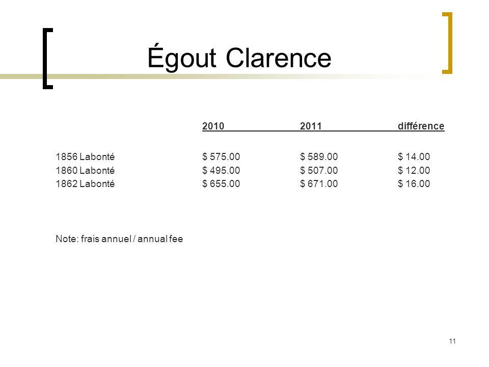 11 Égout Clarence 20102011 différence 1856 Labonté$ 575.00$ 589.00$ 14.00 1860 Labonté$ 495.00$ 507.00$ 12.00 1862 Labonté$ 655.00$ 671.00$ 16.00 Note: frais annuel / annual fee