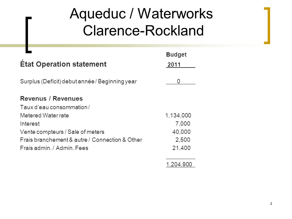 4 Aqueduc / Waterworks Clarence-Rockland Budget État Operation statement 2011 Surplus (Deficit) debut année / Beginning year 0 Revenus / Revenues Taux deau consommation / Metered Water rate 1,134,000 Interest 7,000 Vente compteurs / Sale of meters 40,000 Frais branchement & autre / Connection & Other 2,500 Frais admin.