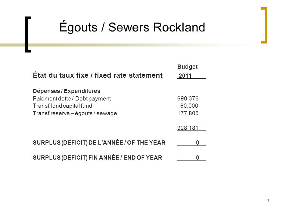 7 Égouts / Sewers Rockland Budget État du taux fixe / fixed rate statement 2011 Dépenses / Expenditures Paiement dette / Debt payment690,376 Transf fond capital fund 60,000 Transf reserve – égouts / sewage177,805 928,181 SURPLUS (DEFICIT) DE LANNÉE / OF THE YEAR 0 SURPLUS (DEFICIT) FIN ANNÉE / END OF YEAR 0