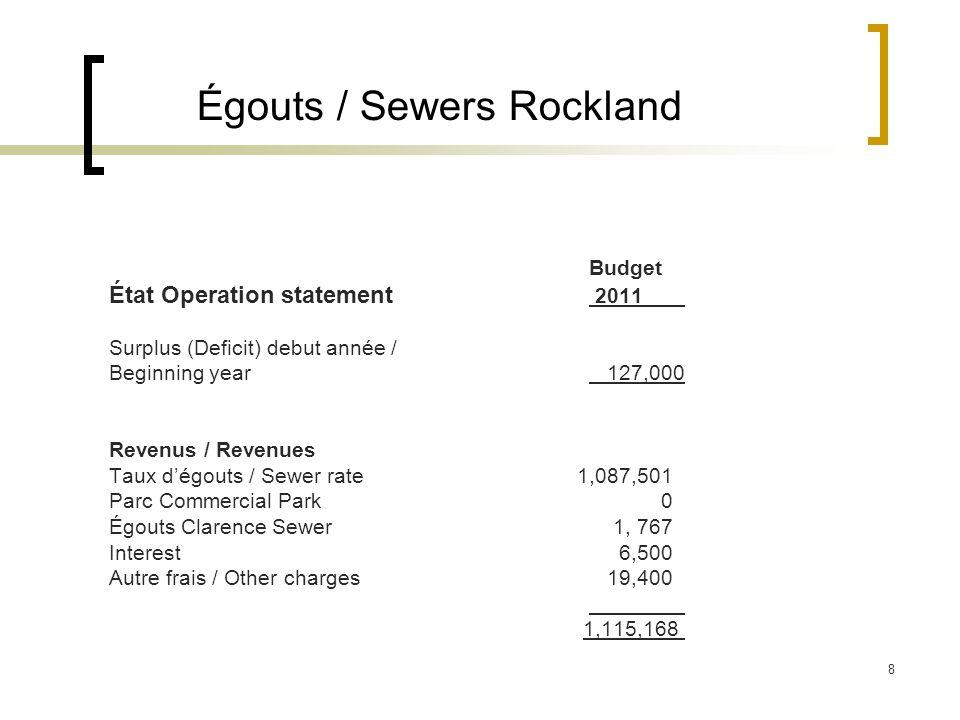 8 Égouts / Sewers Rockland Budget État Operation statement 2011 Surplus (Deficit) debut année / Beginning year 127,000 Revenus / Revenues Taux dégouts / Sewer rate 1,087,501 Parc Commercial Park 0 Égouts Clarence Sewer 1, 767 Interest 6,500 Autre frais / Other charges 19,400 1,115,168
