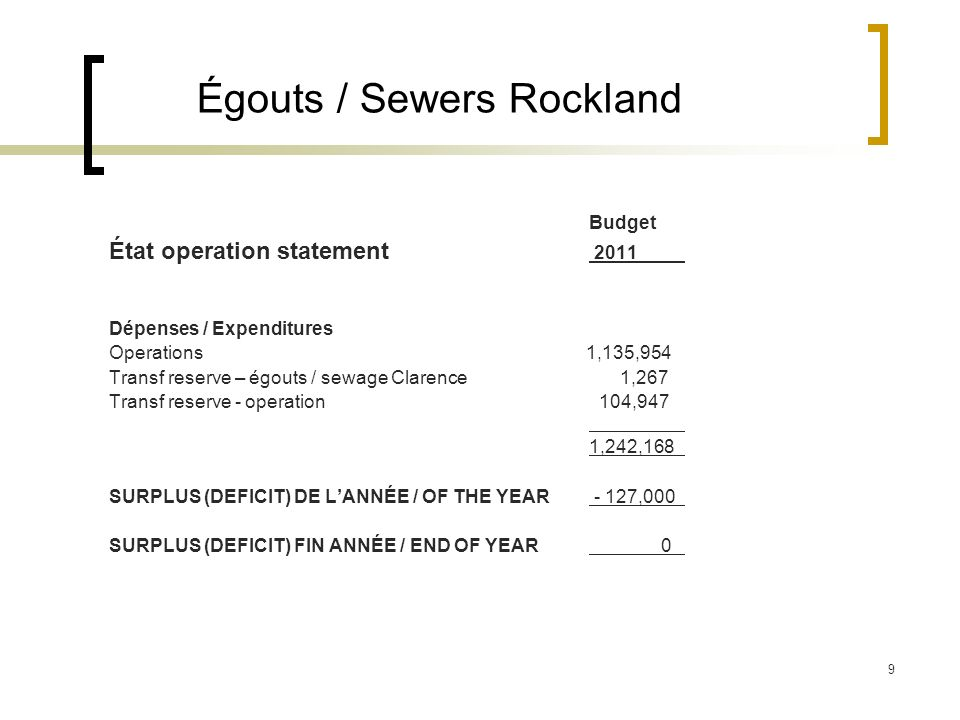 9 Égouts / Sewers Rockland Budget État operation statement 2011 Dépenses / Expenditures Operations 1,135,954 Transf reserve – égouts / sewage Clarence 1,267 Transf reserve - operation 104,947 1,242,168 SURPLUS (DEFICIT) DE LANNÉE / OF THE YEAR - 127,000 SURPLUS (DEFICIT) FIN ANNÉE / END OF YEAR 0