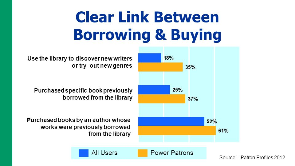 Clear Link Between Borrowing & Buying Use the library to discover new writers or try out new genres Purchased books by an author whose works were previously borrowed from the library Purchased specific book previously borrowed from the library All UsersPower Patrons Source = Patron Profiles 2012