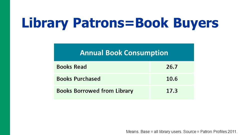 Library Patrons=Book Buyers Annual Book Consumption Books Read26.7 Books Purchased10.6 Books Borrowed from Library17.3 Means. Base = all library users