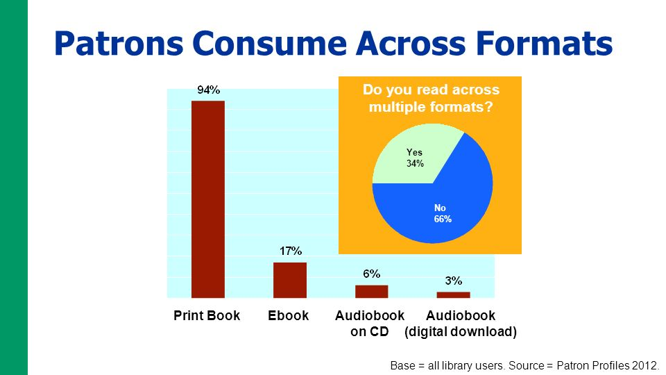 Patrons Consume Across Formats Print BookEbookAudiobook on CD Audiobook (digital download) Do you read across multiple formats? Base = all library use
