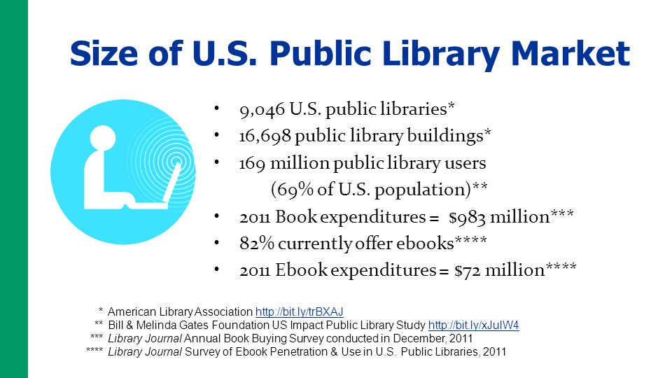 9,046 U.S. public libraries* 16,698 public library buildings* 169 million public library users (69% of U.S. population)** 2011 Book expenditures = $98