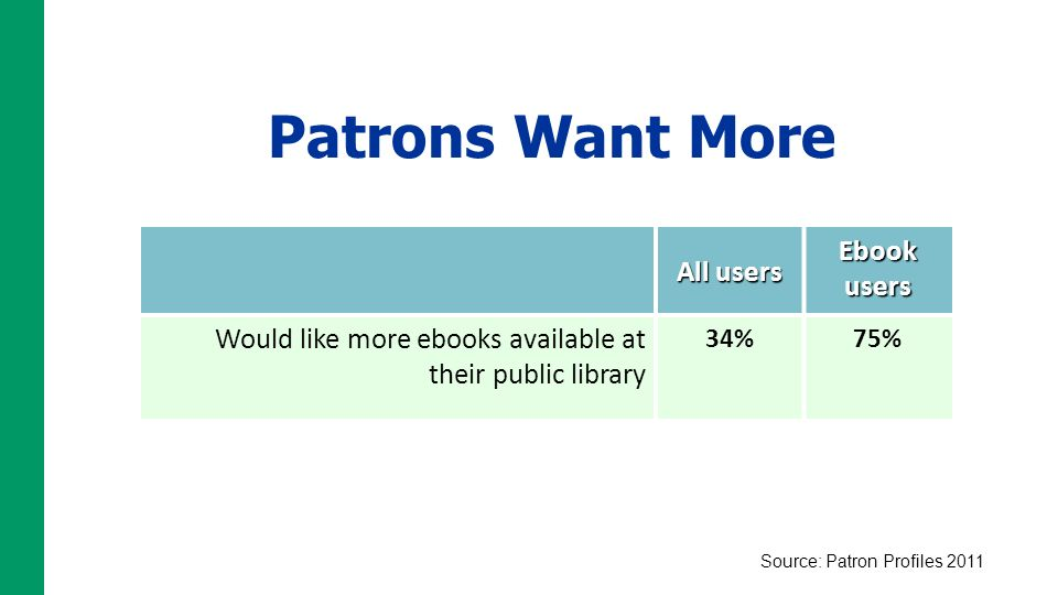 Patrons Want More All users Ebook users Would like more ebooks available at their public library 34%75% Source: Patron Profiles 2011