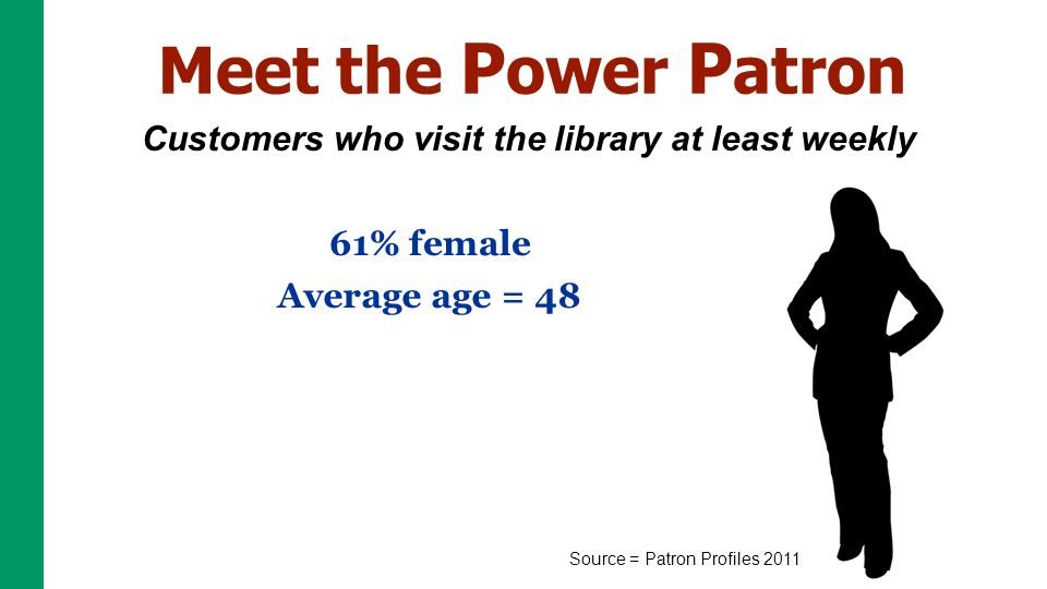 Meet the P ower P atron Customers who visit the library at least weekly Source = Patron Profiles 2011 61% female Average age = 48 Average income = $61K