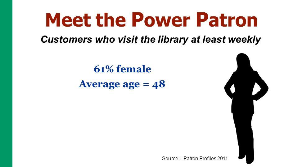 Ebook Users Read More Allusers EbookUsers # books read per year2730 Source = Patron Profiles 2011