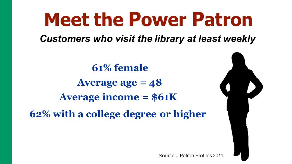 Meet the P ower P atron Customers who visit the library at least weekly Source = Patron Profiles 2011 61% female Average age = 48 Average income = $61