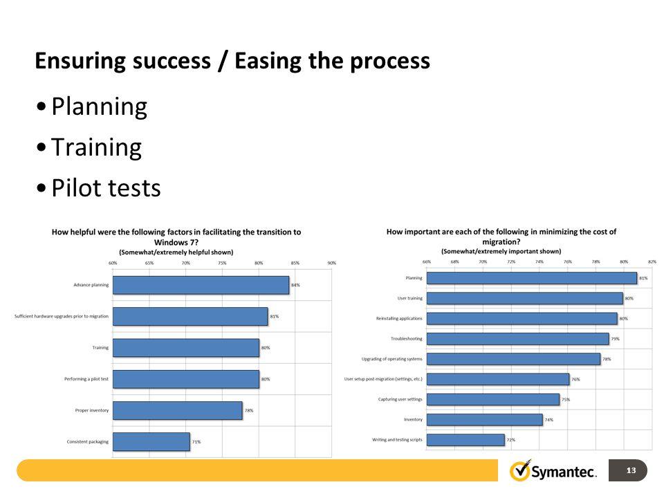 Ensuring success / Easing the process Planning Training Pilot tests 13