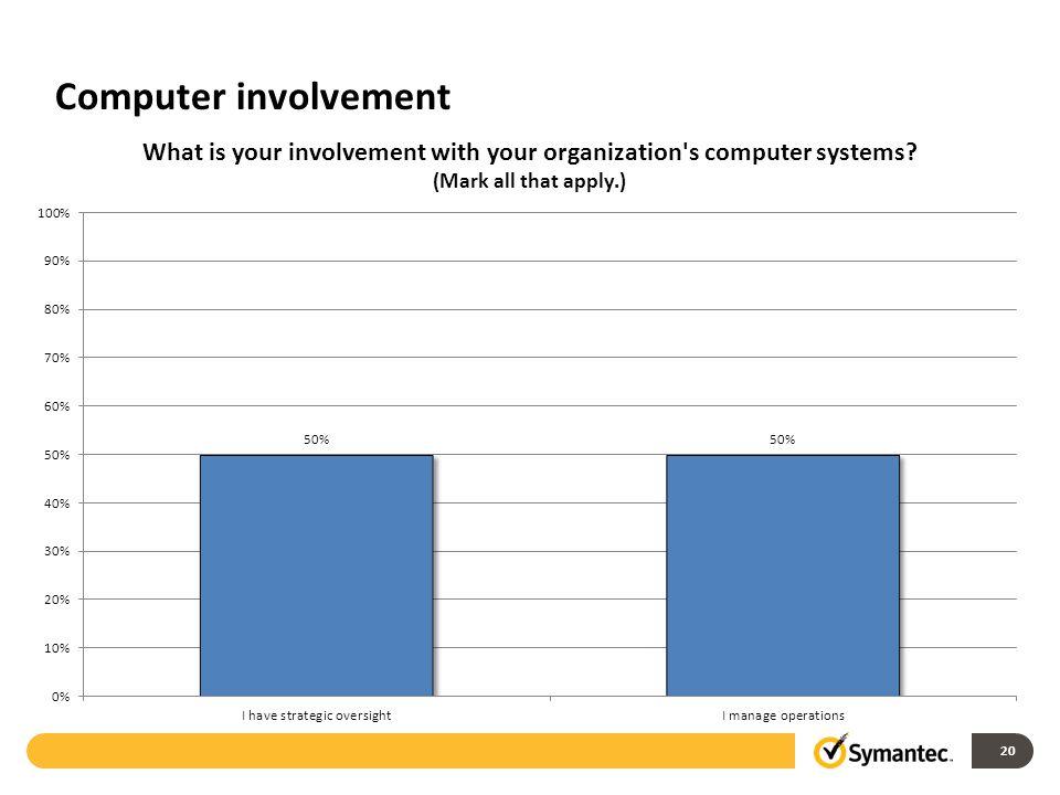 Computer involvement 20