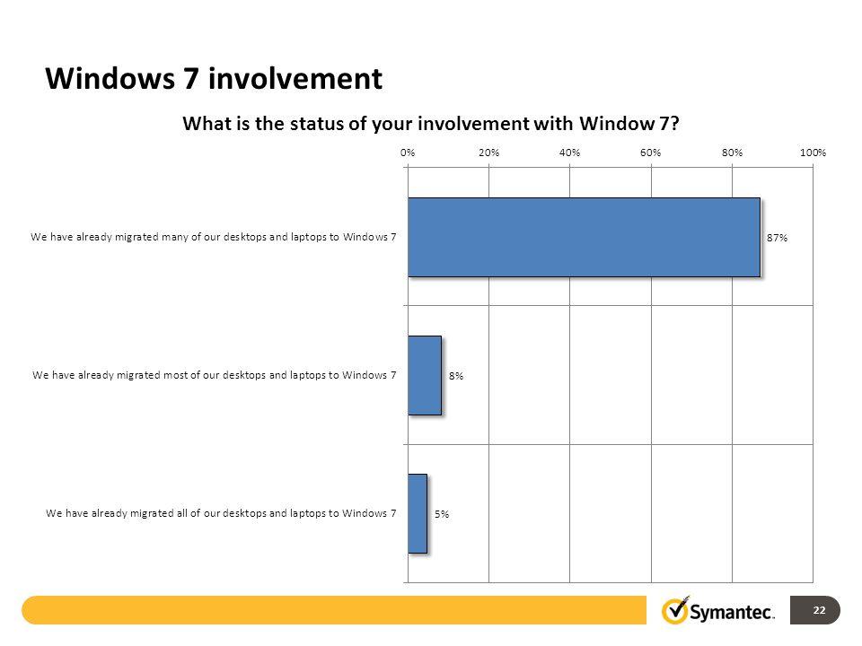 Windows 7 involvement 22